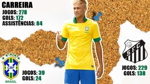 Neymar-Carreira-jogos-gols-Santos-seleção-brasileira-FuteRock