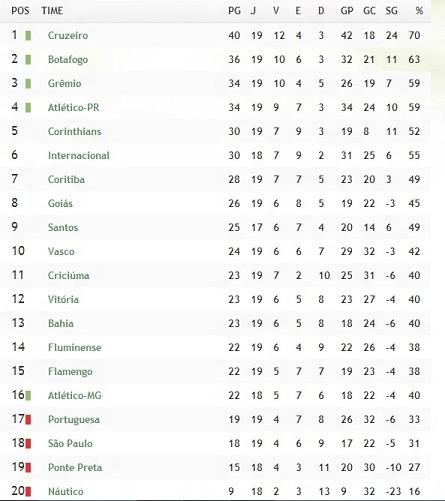tabela-brasileirão-2013-fim-primeiro-turno-FuteRock