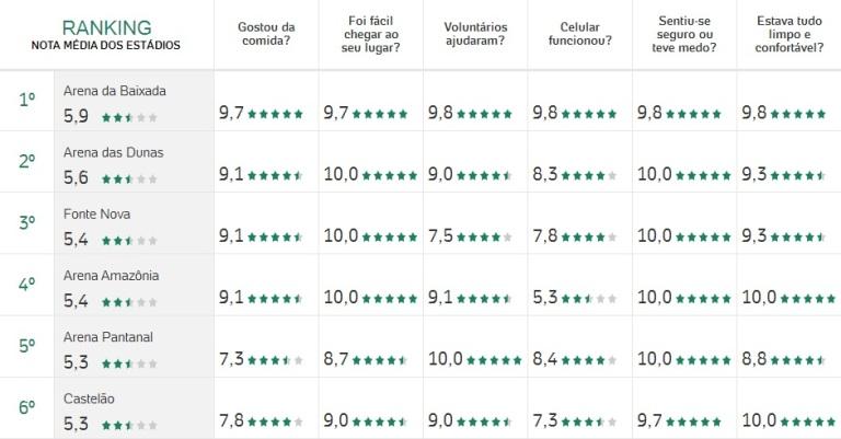 Ranking-melhores-estádios-da-Copa-FuteRock