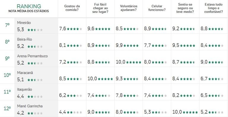Ranking-piores-estádios-da-Copa-FuteRock